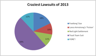 Craziest Lawsuit of 2013 Results