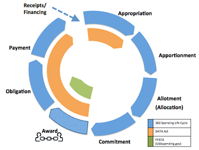 DATA-Act-in-Context-of-Spending-Life-Cycle