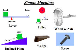 simple machine labs middle school