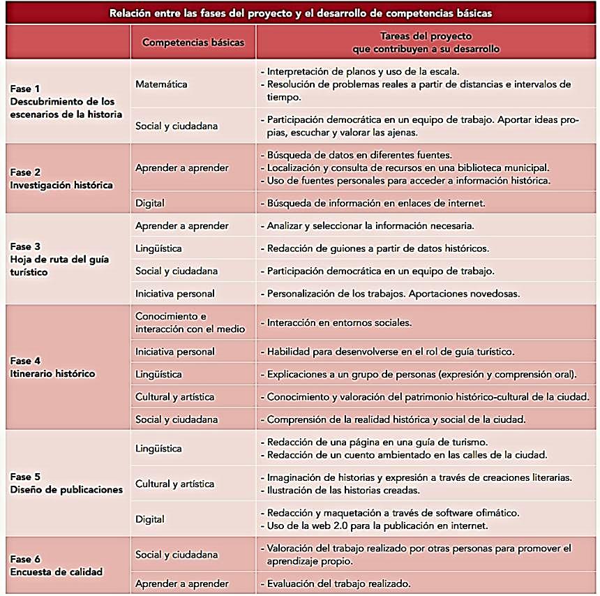 Relación entre las fases del proyecto y el desarrollo de las competencias básicas