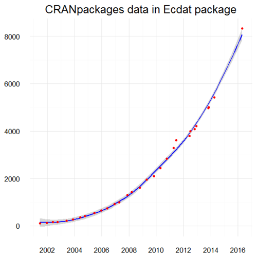 A segmented model of CRAN package growth
