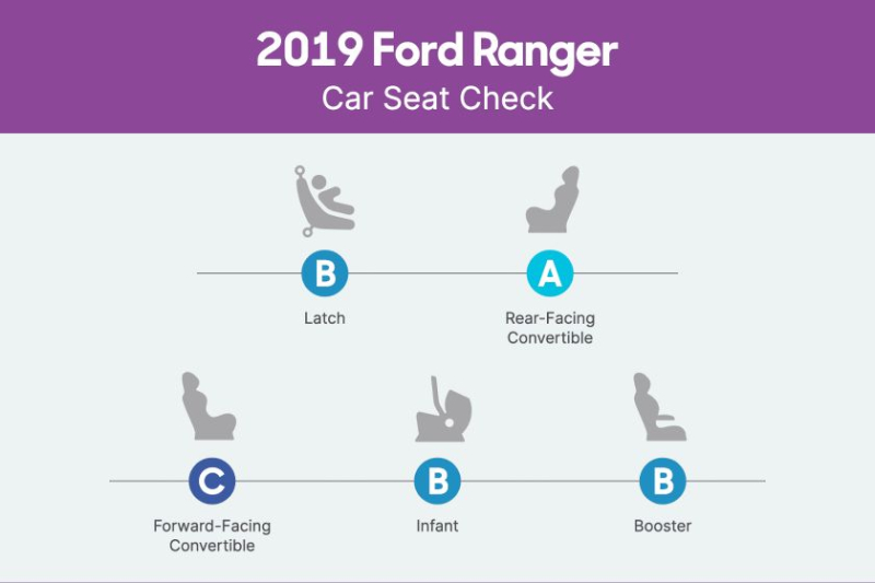 2019 Ford Ranger Car Seat Check Scorecard