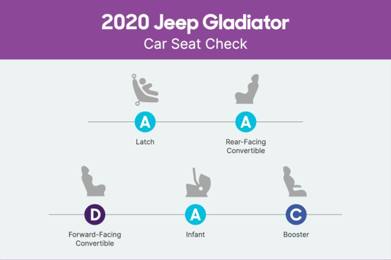 2020 Jeep Gladiator Car Seat Check Scorecard