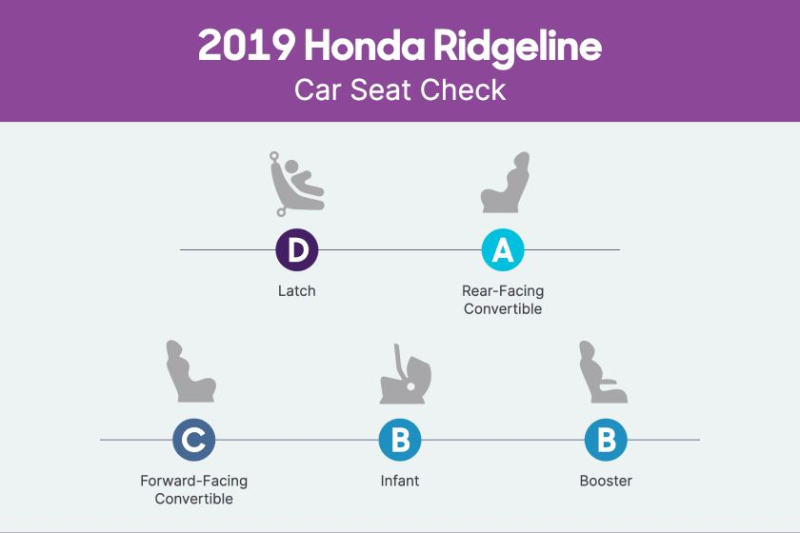 2019 Honda Ridgeline Car Seat Check Scorecard