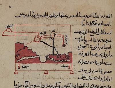 Mechanical snakes that emerge from holes at the foot of a mountain on the hour and the mechanism that drives them, from Kitāb Arshimīdas, dated AD 1292 (Or 14270, f. 12r)