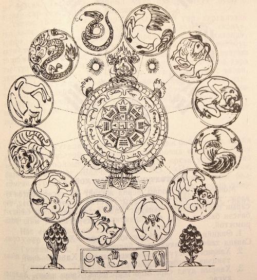"Mongolian diagram showing the twelve animals of the zodiac. From B. Batzhargal, Ėrtniĭ Mongolyn Matematik (Эртний Монголын Матэматик, ""Early Mongolian Mathematics"". Ulaanbaatar, 1976, p. 171 (British Library MON 596) ⓒ"