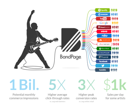 BandPage Commerce Release Graphic 1