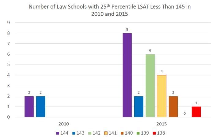 Top 14 Law Schools?? ?