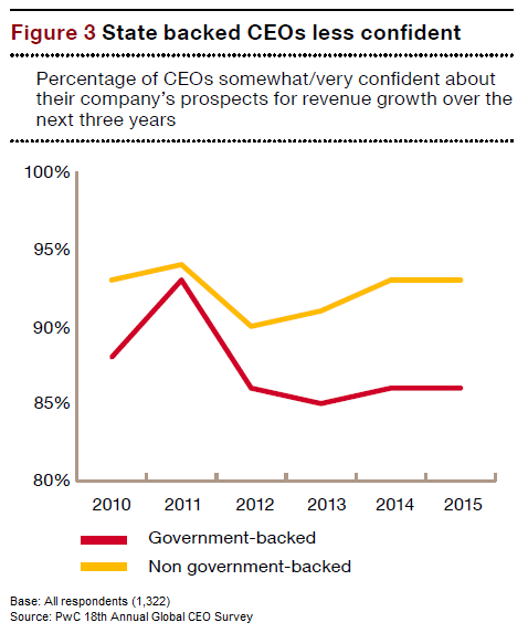CEO Insights - Gov - State backed CEOs less confident-ref