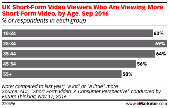 eMarketer statistical report, on UK Short-Form video viewers by age, Sep 2016
