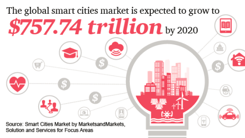 RU smart city spendings