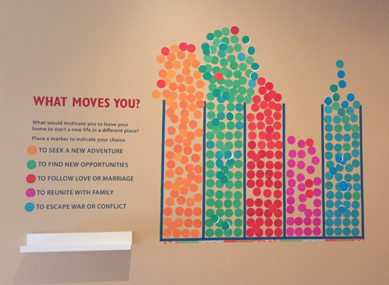 Graph depicting how exhibit visitors have answered the question: what would motivate you to move to another place?